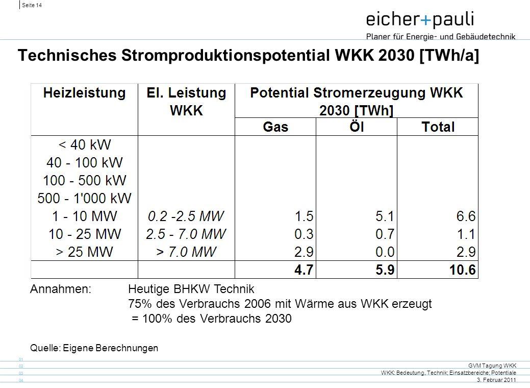 Technisches Stromproduktionspotential WKK 2030 [TWh/a]